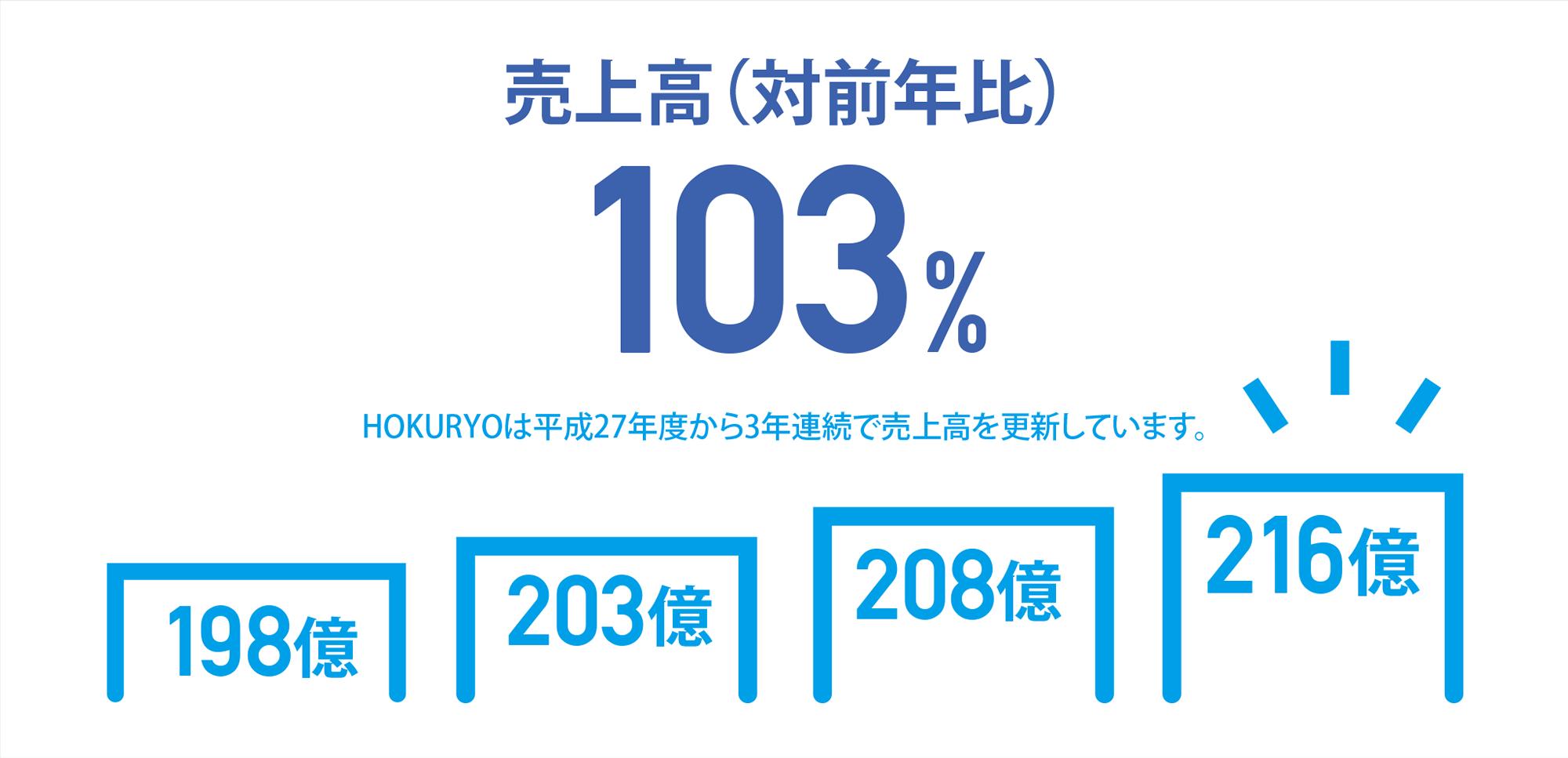 [売上高(対前年比)103%]HOKURYOは平成27年度から3年連続で売上高を更新しています。