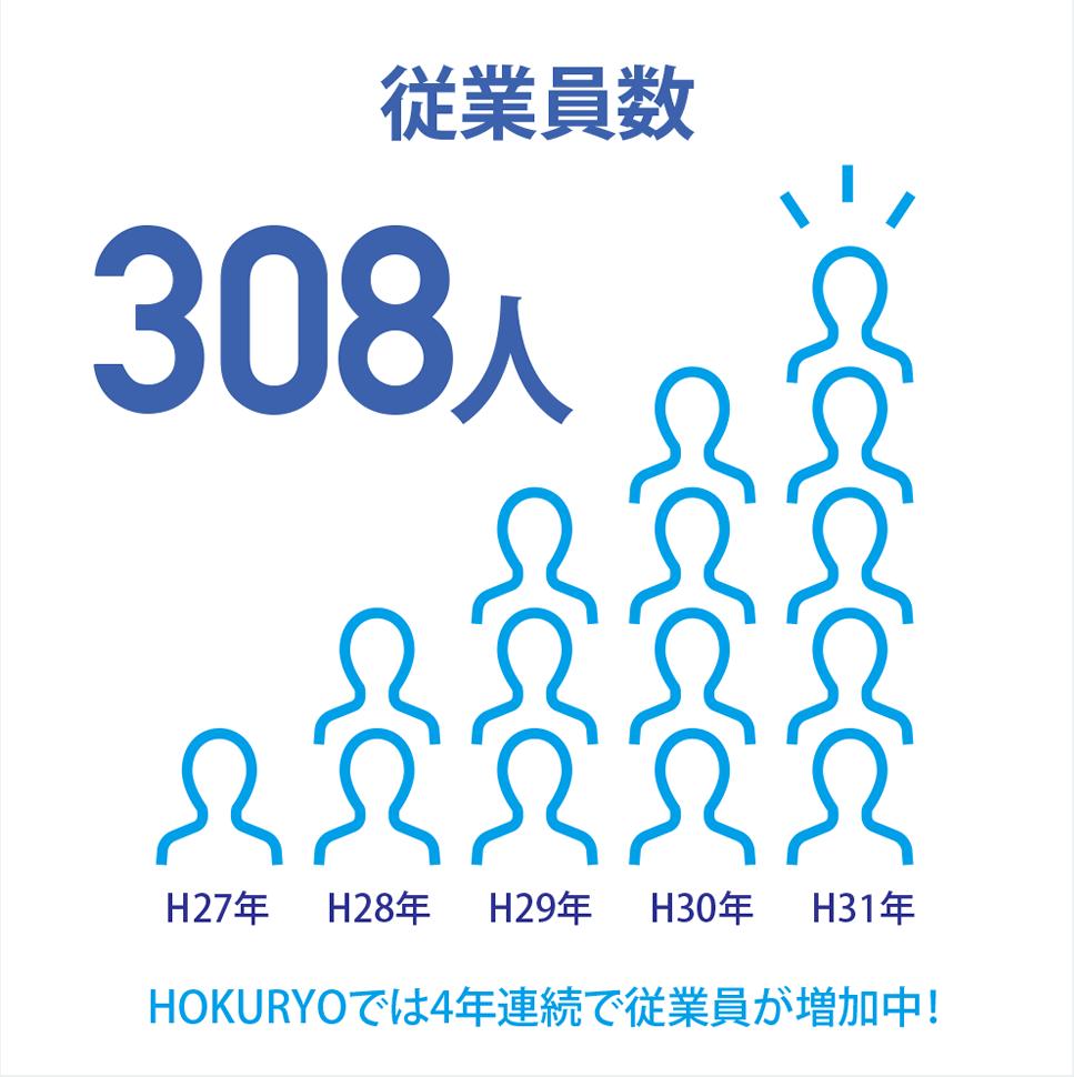 [従業員数 308人]HOKURYOでは4年連続で従業員が増加中!