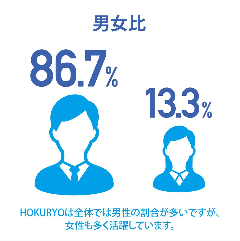 [男女比 86.7%:13.3%]HOKURYOは全体では男性の割合が多いですが、女性も多く活躍しています。