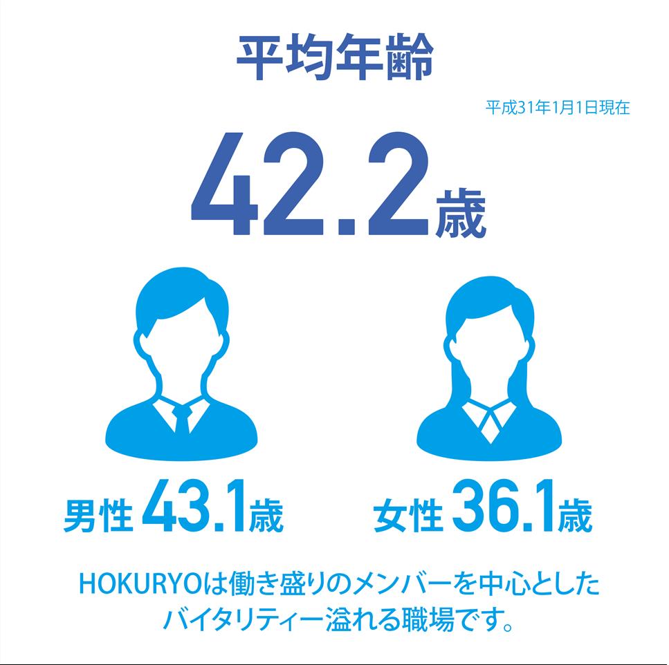 [平均年齢 42.2歳]HOKURYOは働き盛りのメンバーを中心としたバイタリティー溢れる職場です。