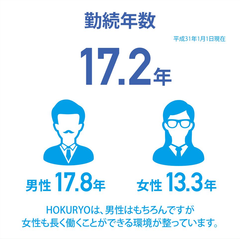 [勤続年数 17.2年]HOKURYOは、男性はもちろんですが女性も長く働くことができる環境が整っています。