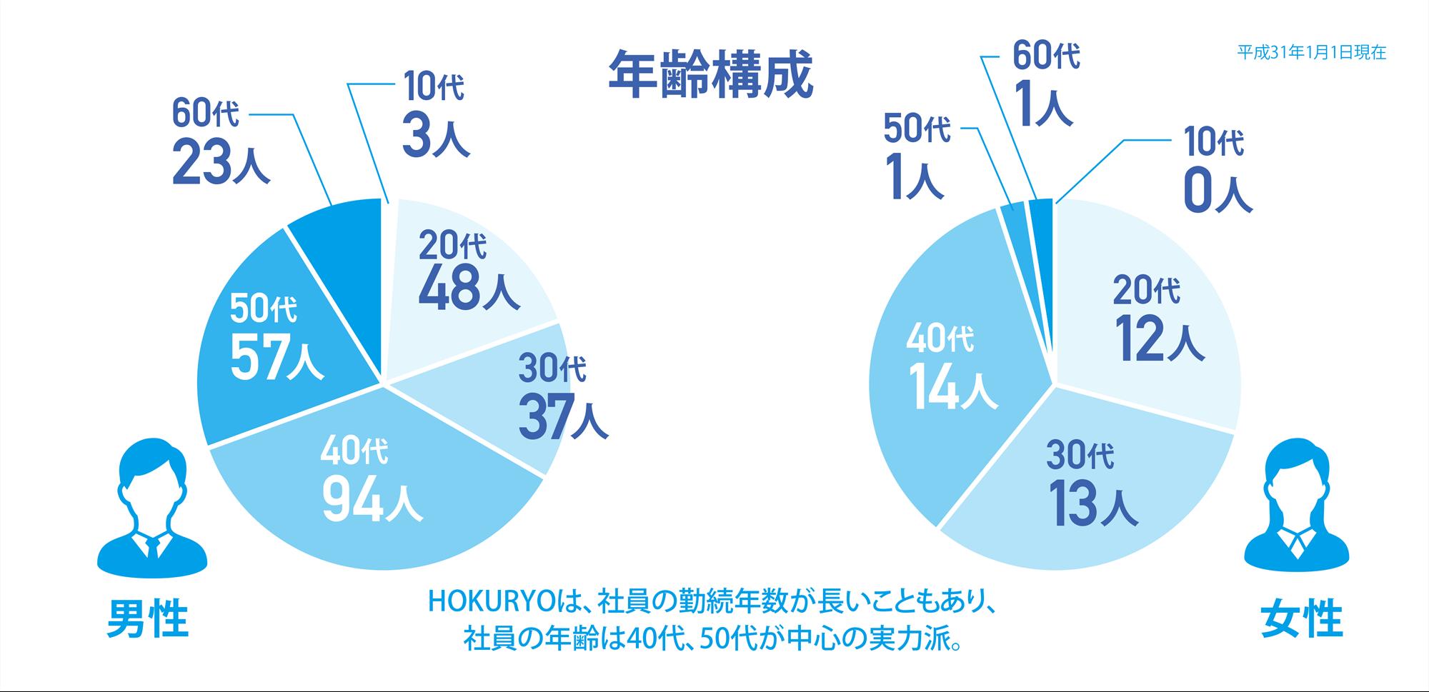 [年齢構成]HOKURYOは、社員の勤続年数が長いこともあり、社員の年齢は40代、50代が中心の実力派。