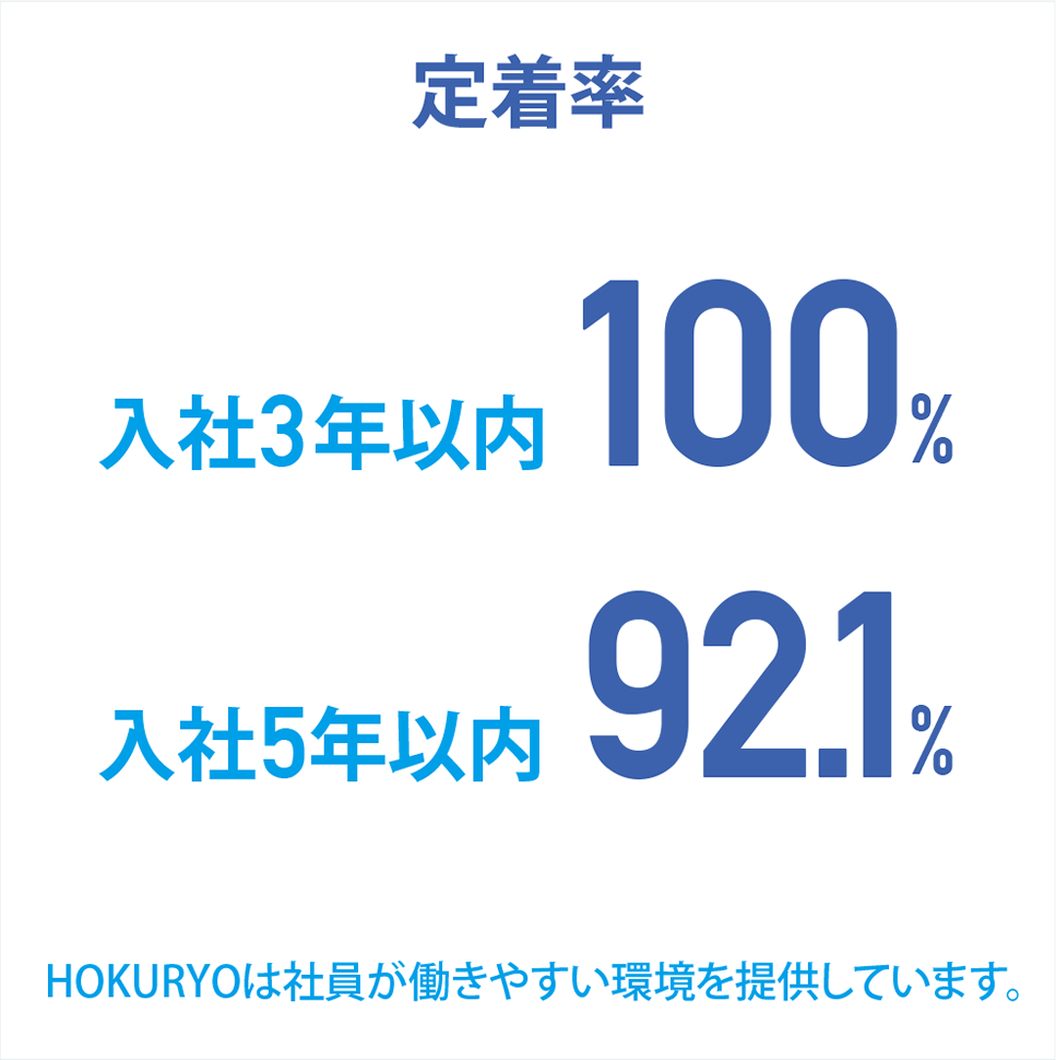 [定着率]HOKURYOは社員が働きやすい環境を提供しています