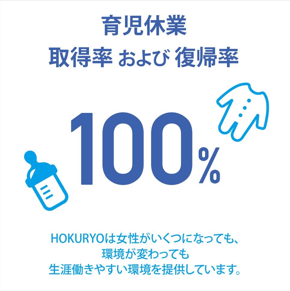 [育児休業取得率および復帰率 100%]HOKURYOは女性がいくつになっても、環境が変わっても生涯働きやすい環境を提供しています。