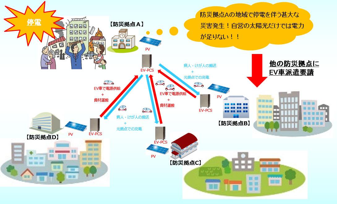 防災拠点のネットワーク化