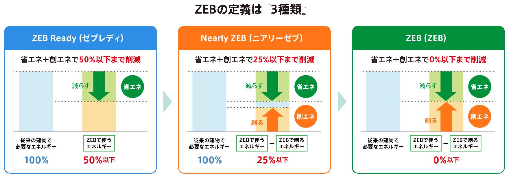 ZEB(ネット・ゼロ・エネルギー・ビル)