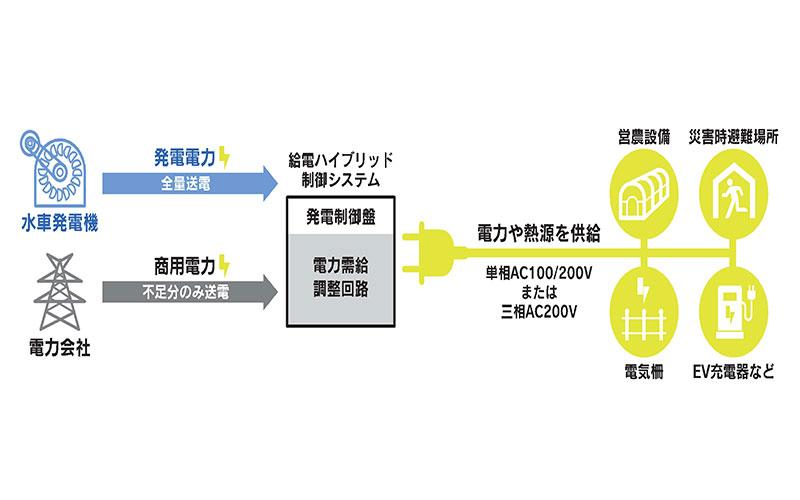 給電ハイブリッド制御システム(給電制御)